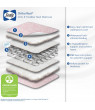 Sealy Ortho Rest Crib and Toddler Mattress, Pink, Premium Firm 150 Coils, Waterproof